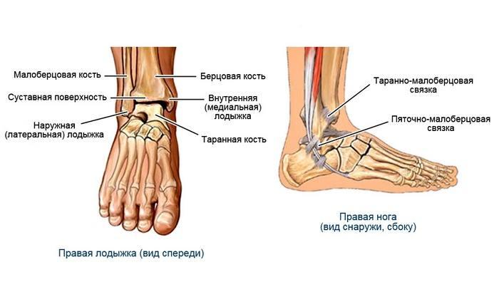 Лечение перелома большеберцовой кости